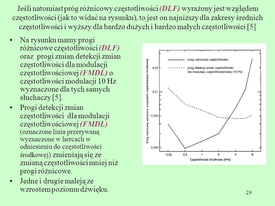 Jeśli natomiast próg różnicowy częstotliwości (DLF) wyrażony jest względem częstotliwości (jak to widać na rysunku), to jest on najniższy dla zakresy średnich częstotliwości i wyższy dla bardzo dużych i bardzo małych częstotliwości [5]